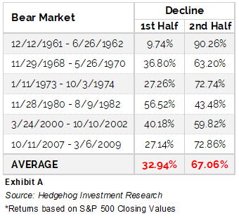 Bear market chart of recessionary periods to provide insight into third principle of investment.