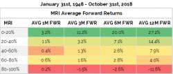 Market Risk Index investing model.