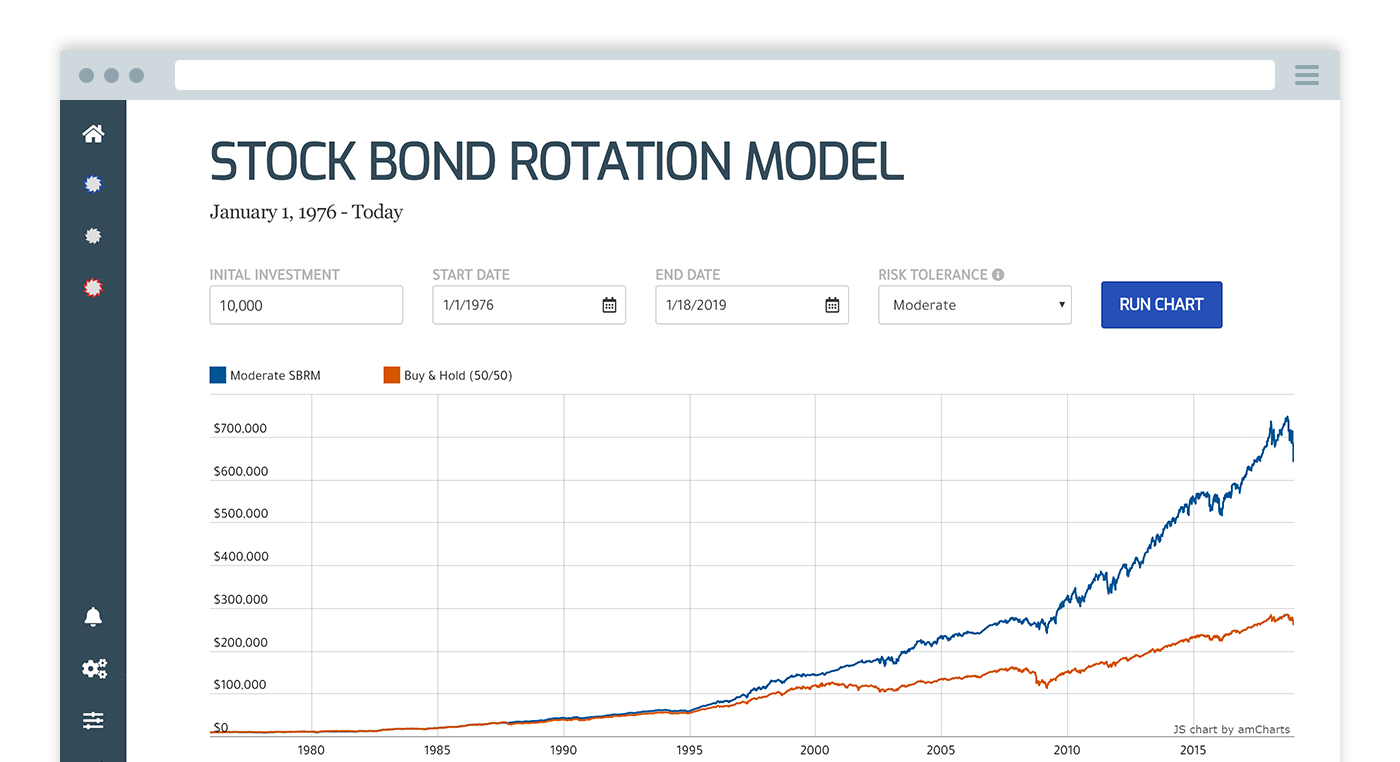 Stock Bond Rotation Model - Hedgehog Investment Research