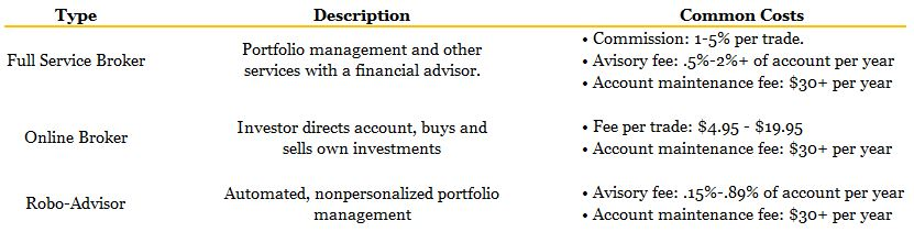 Chart providing different types of investment brokers.