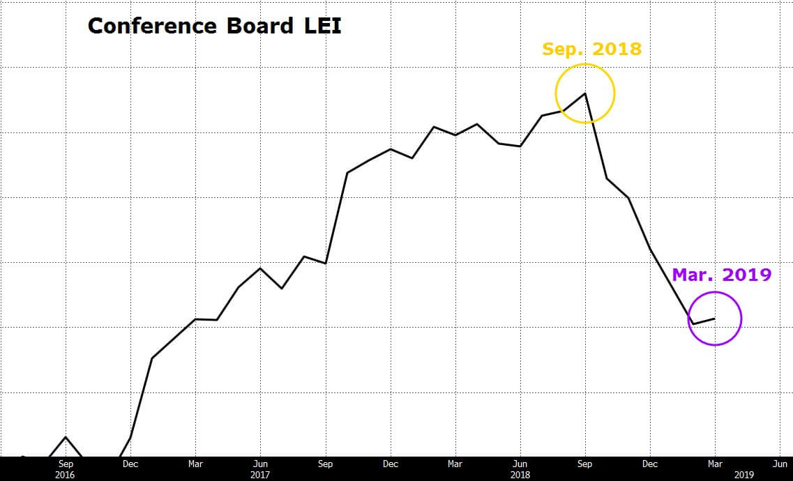 Chart depicting conference board LEI as an economic indicator.