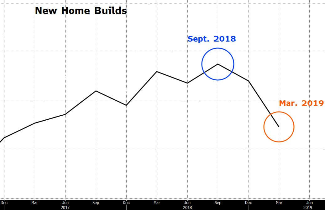 Chart depicting new home build data as an economic indicator.