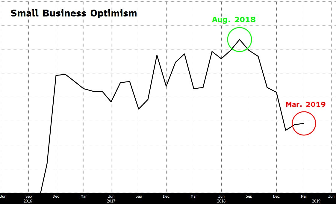 Chart depicting small business optimism economic indicators.