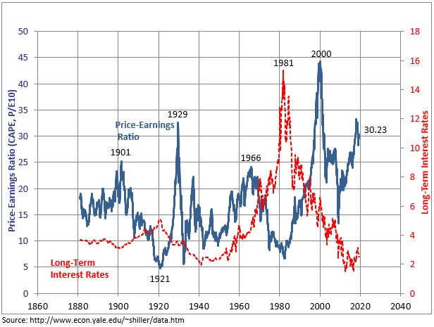 Chart depicting CAPE ratio and future stock market predictions.